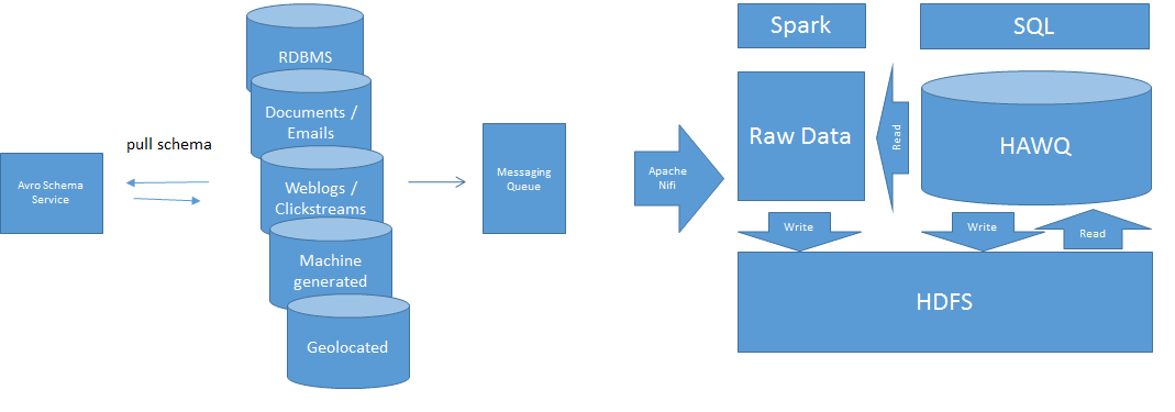 data_lake_with_hawq