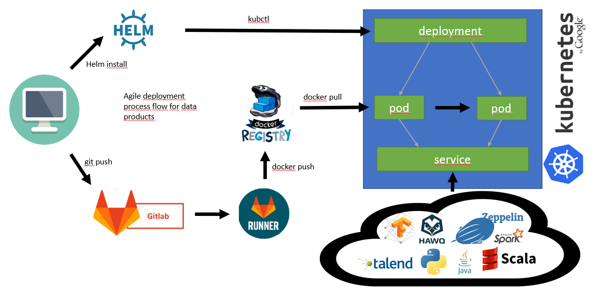 Analytics Platform: Deployment Process