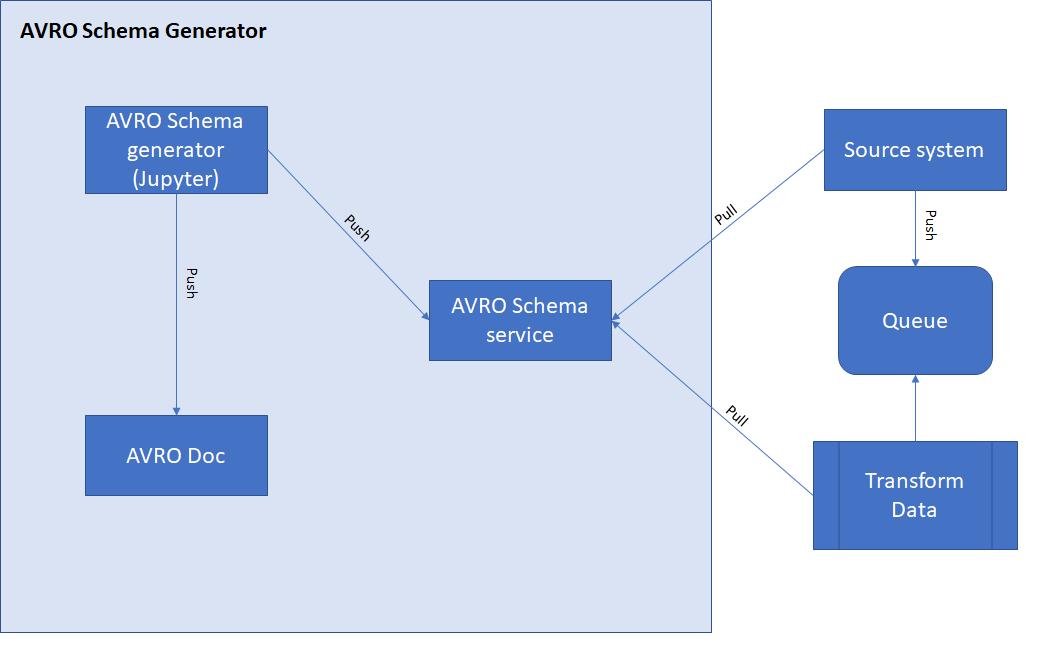 AVRO Schema Generator