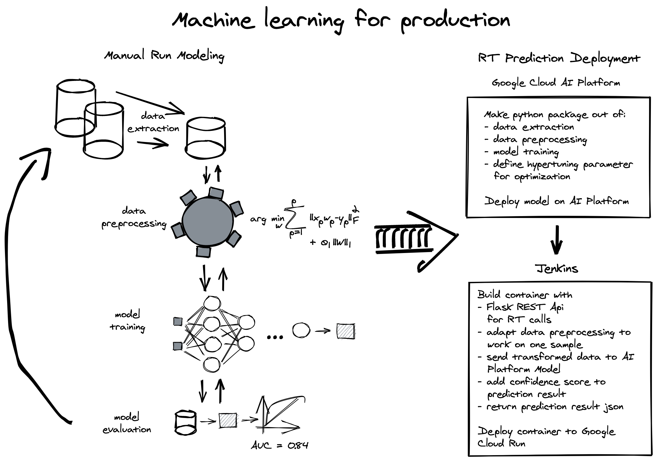 machine learning for production