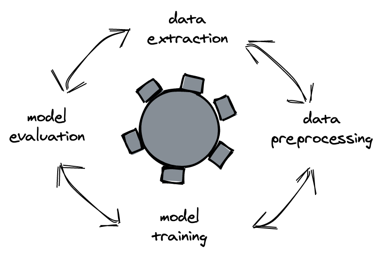 Life cycle of machine learning models