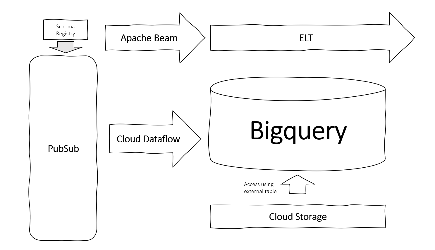 Modern Data Architecture in the Cloud Googles version
