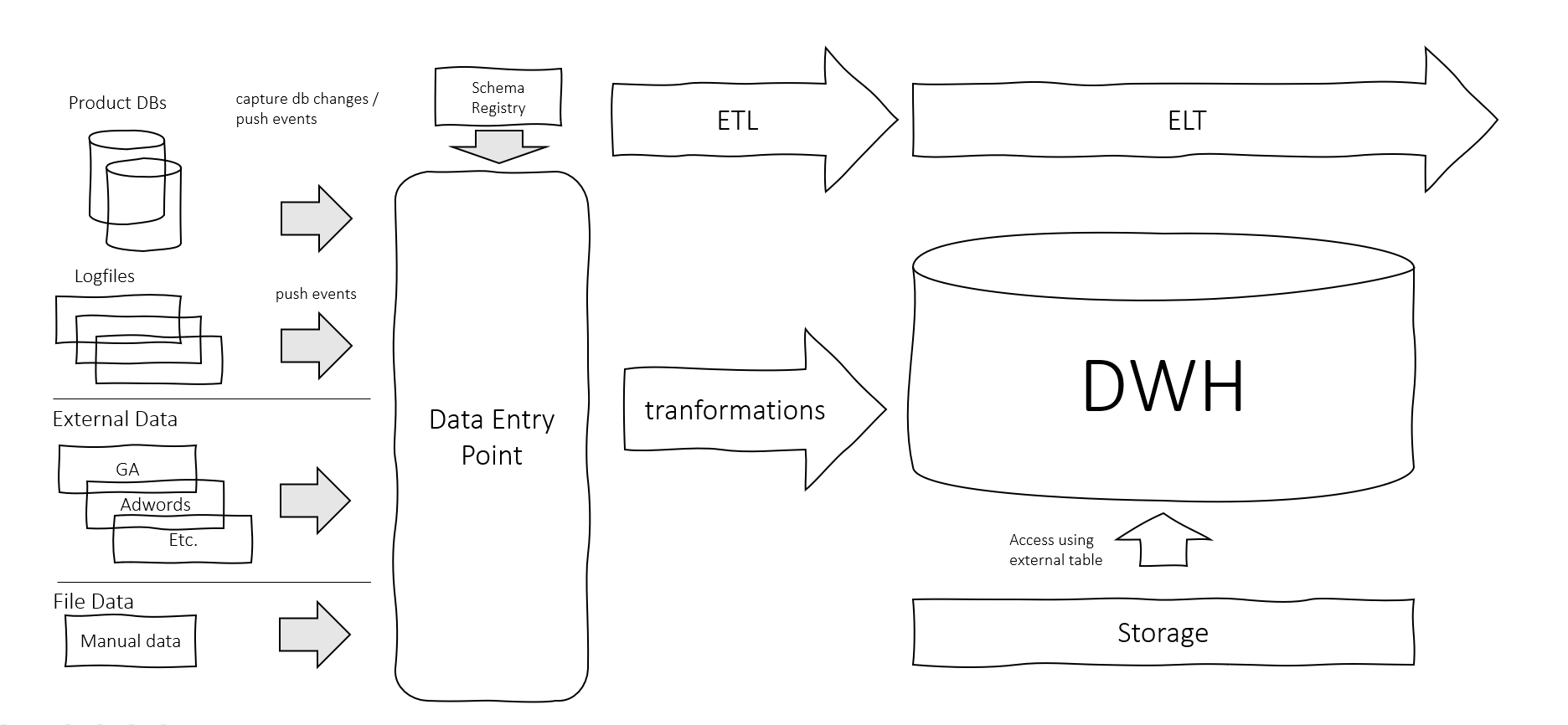 Modern Data Infrastructure